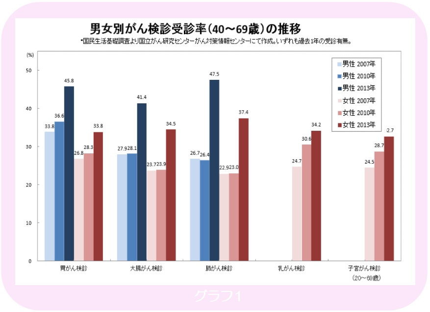 %e7%94%b7%e5%a5%b3%e5%88%a5%e3%81%8c%e3%82%93%e6%a4%9c%e8%a8%ba%e5%8f%97%e8%a8%ba%e7%8e%87