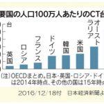 日本はCTの国